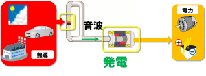 R-2-1_福田:熱音響発電
